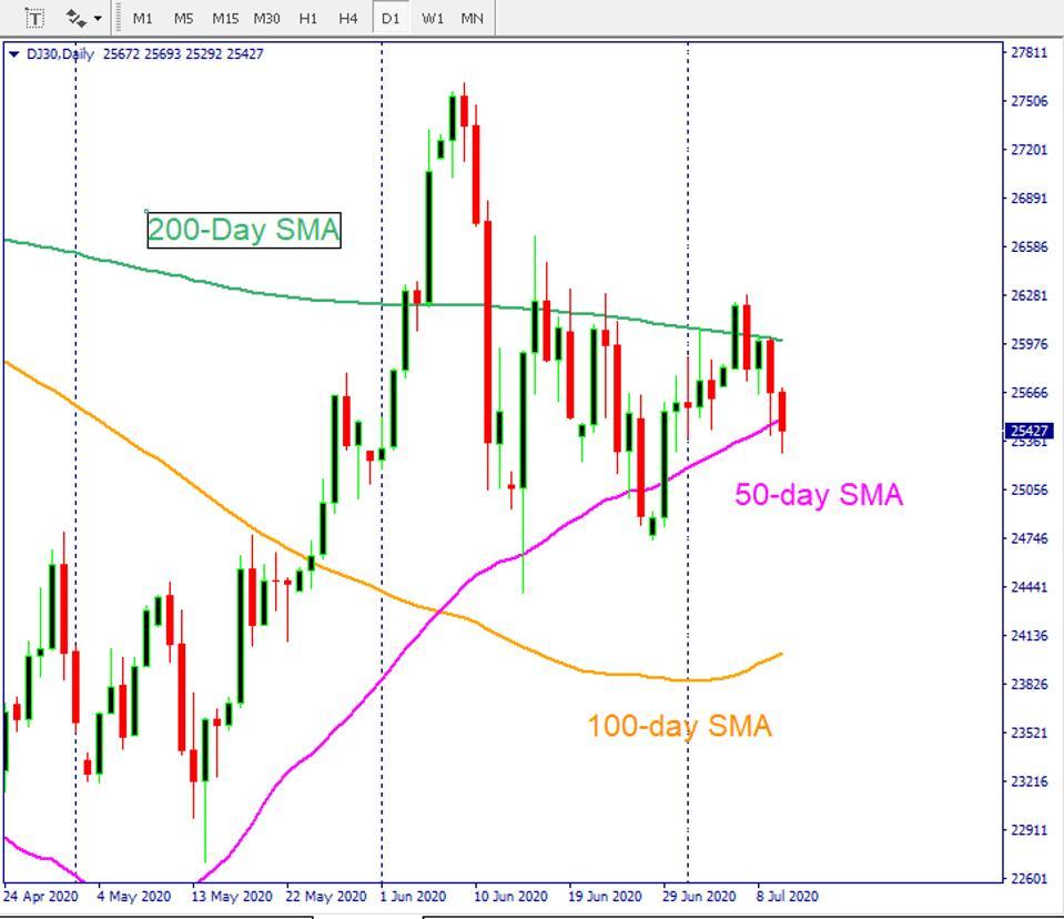 The djia chart shows stocks market rally may fade away