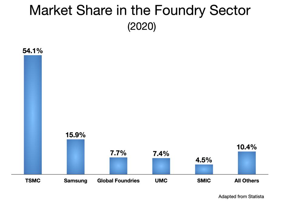 Market Share in Contract Foundries Sector