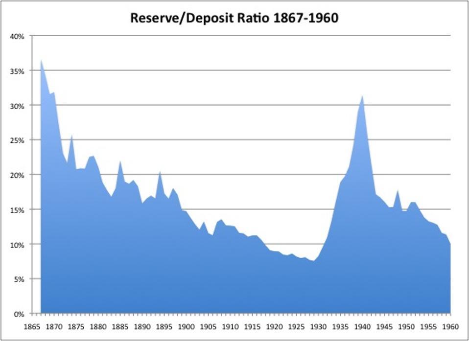 reserve deposit ratio graph