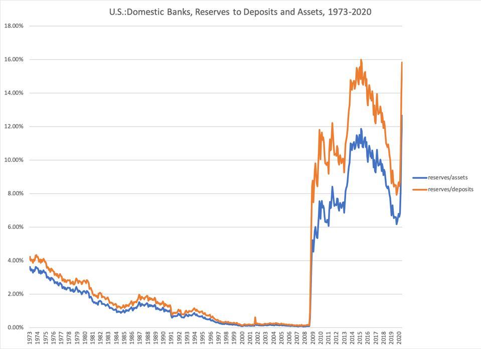 reserve deposit graph