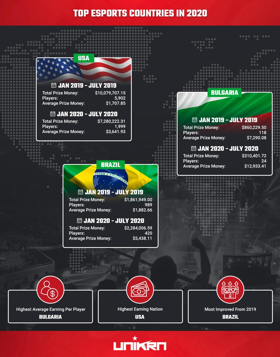 Top esports countries in 2020 featuring USA, Bulgaria and Brazil