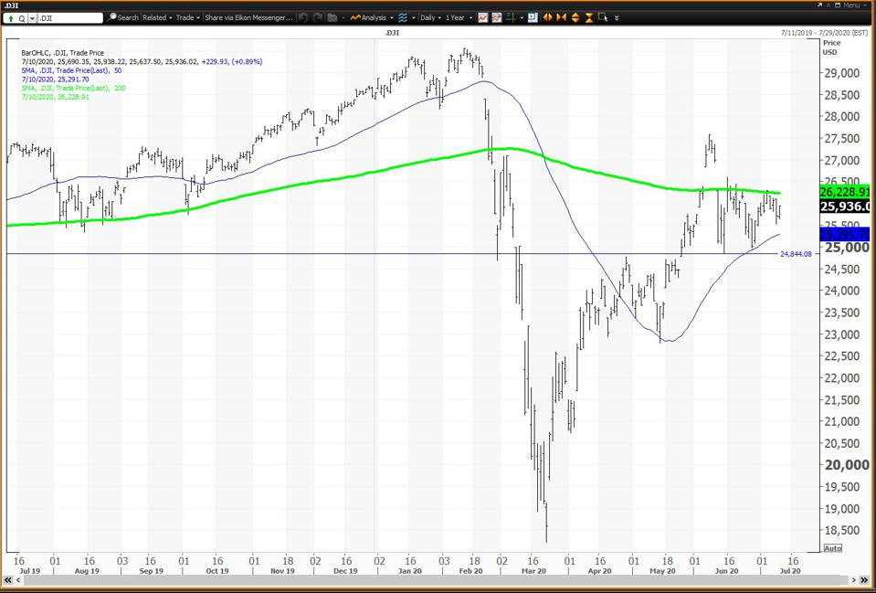 Dow is below its 200-day SMA