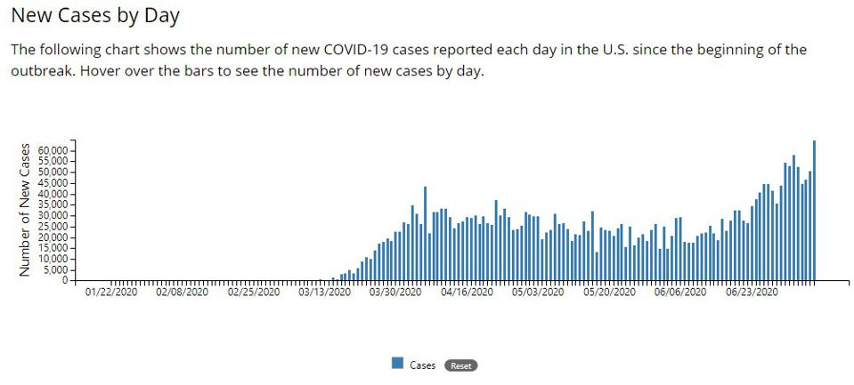 Chart of Covid-19 cases by day, as of 7/8/2020