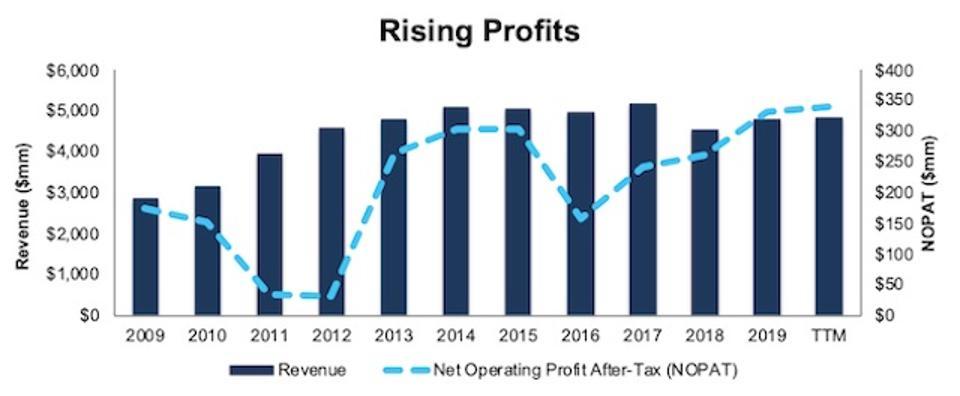 THG Rising Profits