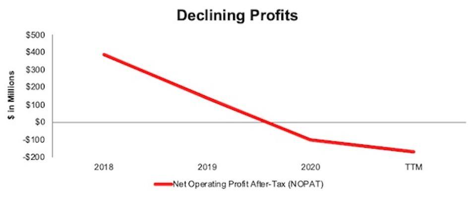 MRVL Declining Profits