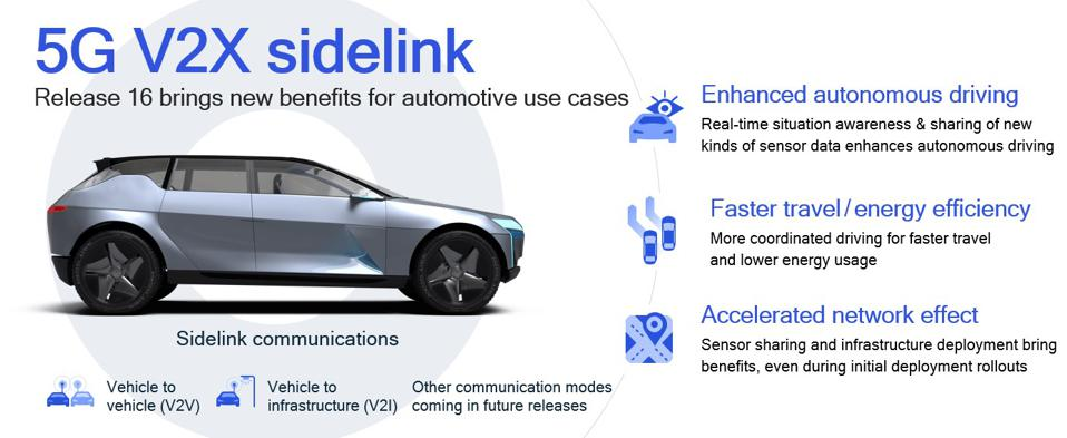 Summary of V2X Sidelink communications