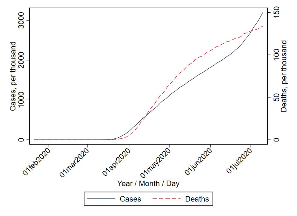 Time series plots of COVID-19 infections and deaths.
