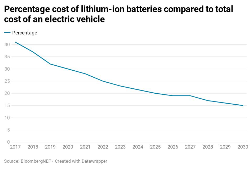 The cost of EV batteries expressed as a percentage of the overall cost of the car.