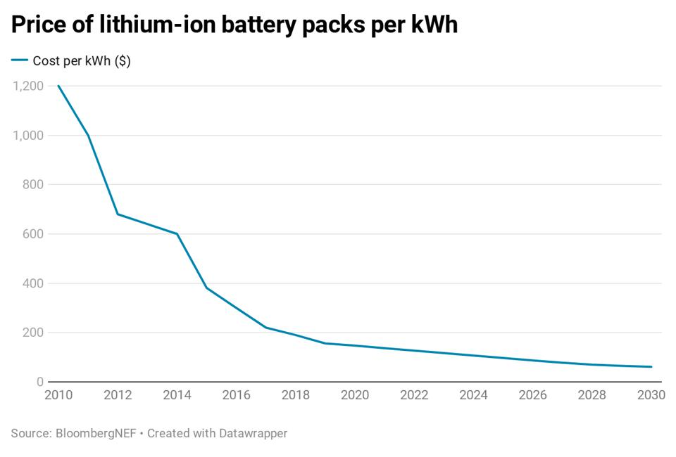 The real and projected costs of lithium-ion batteries per kWh from 2010 to 2030.