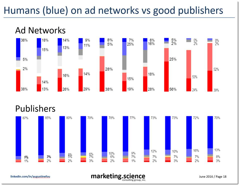 2016 industry wide study on ad fraud and IVT on ad exchanges and mainstream publishers