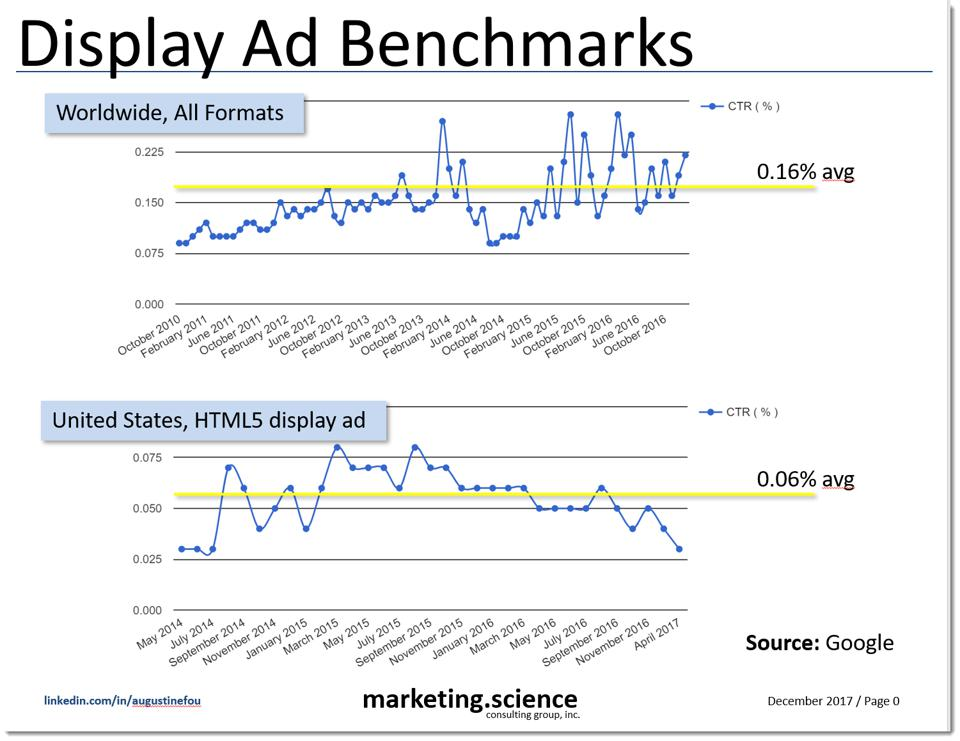 display ad benchmarks on CTR (click through rate)