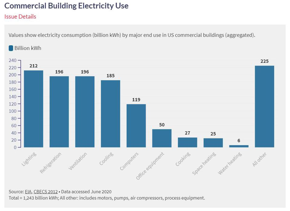 Breakdown of electricity usage in US commercial buildings