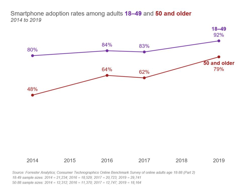 Smart phone adoption rate for those aged 18-49 is 92% vs 79% for those over 50