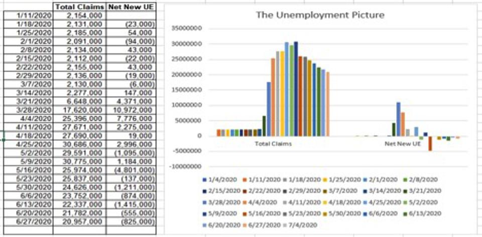 Net unemployment has fallen for 7 weeks in a row.