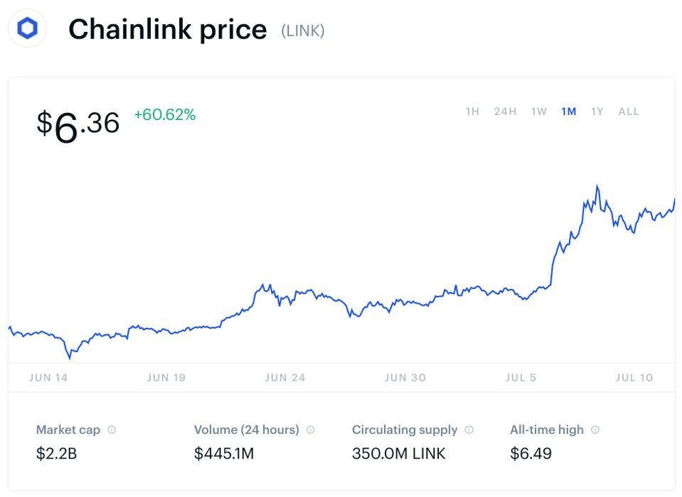 bitcoin, bitcoin price, chainlink, link, cryptocurrency, chart