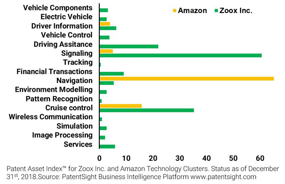 Using Patent Analytics To See Why Amazon Bought Zoox