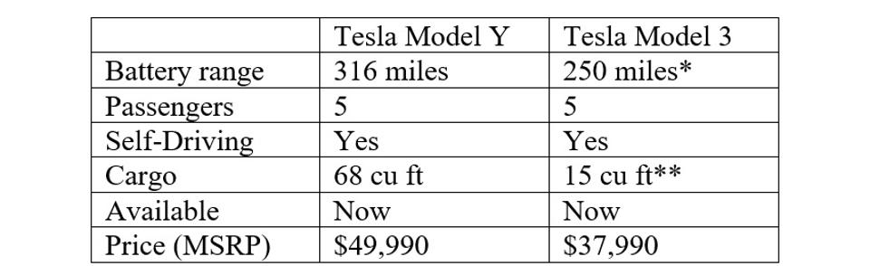 2020 Tesla Model Y vs Model 3 quick-compare.