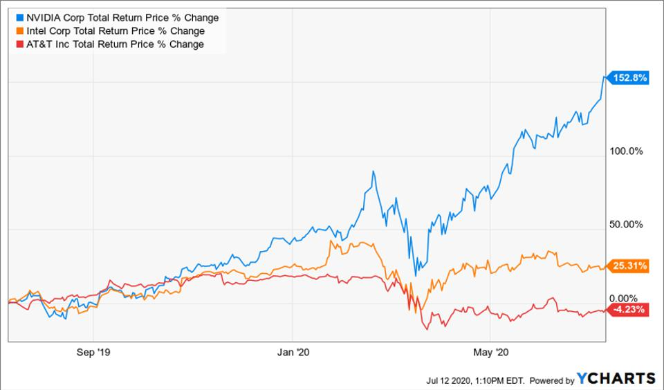 Total return price change of Nvidia, Intel Corp and AT&T Inc