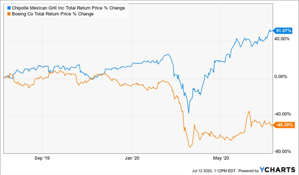 Total return price change of Chipotle Mexican Grill and Boeing Co