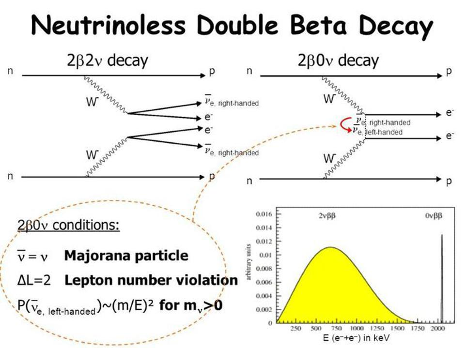 Diagram of two-neutrino and neutrinoless double beta decays, with energy distributions.