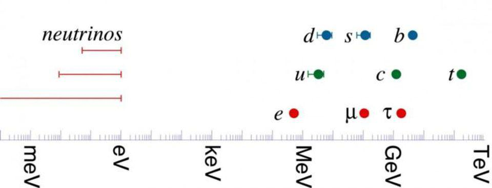 Possible mass ranges of the three neutrino flavors with the other Standard Model fermions.