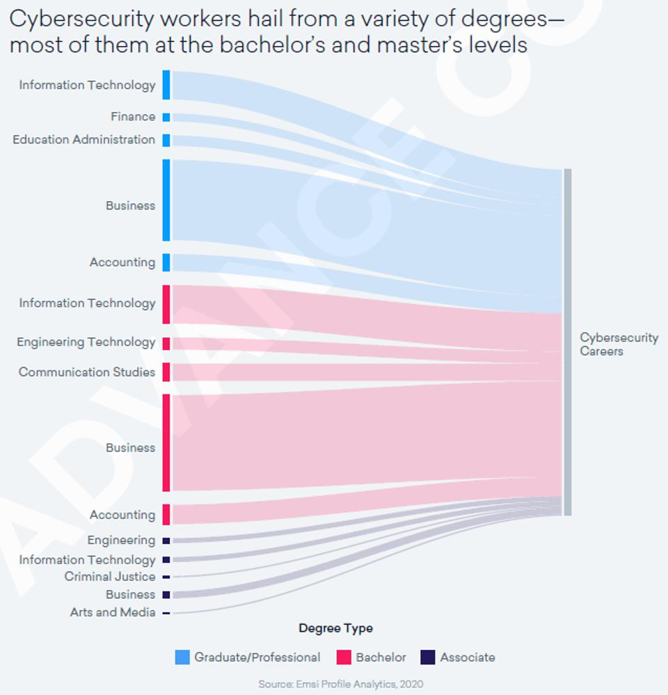 Figure of pathways between degrees and cybersecurity careers.