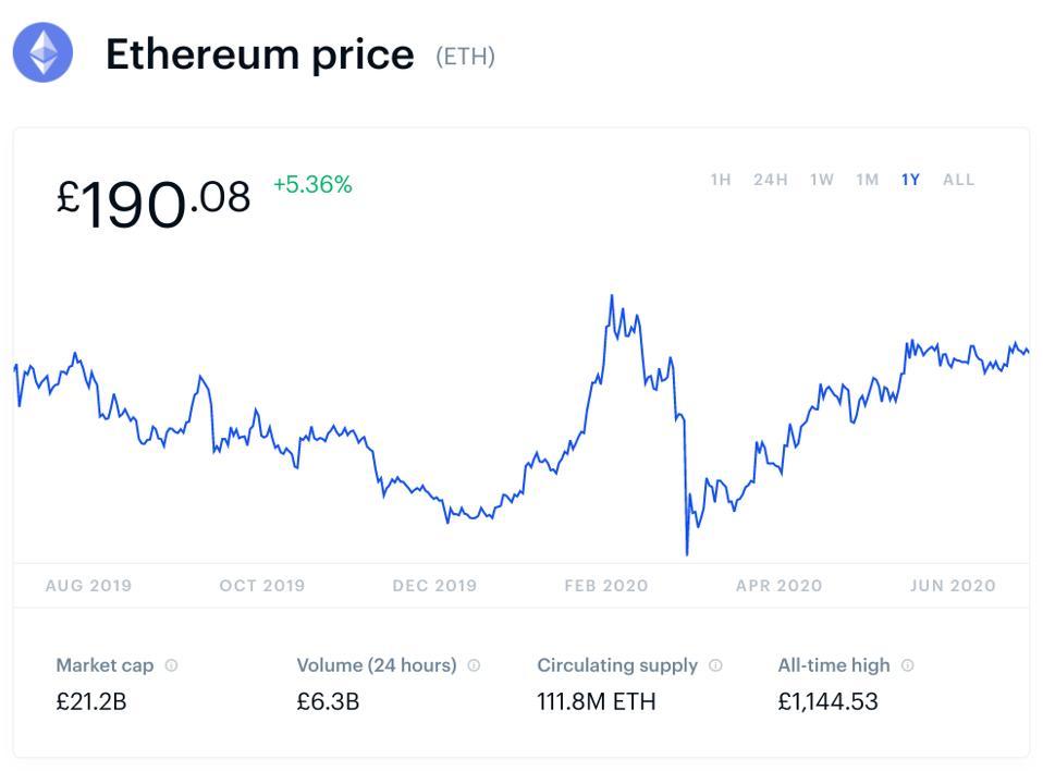 bitcoin, bitcoin price, ethereum, ethereum price, chart