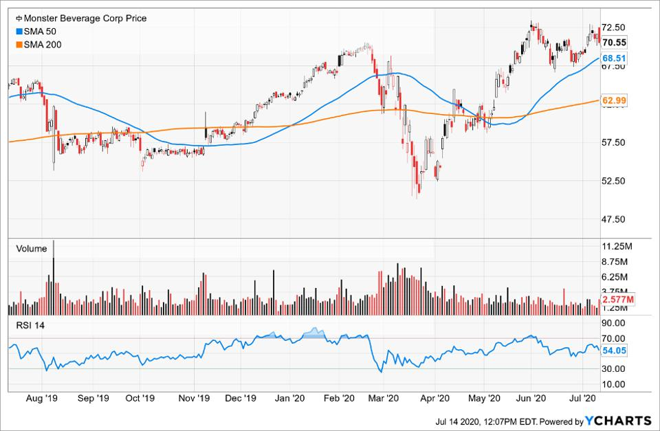 Simple Moving Average of Monster Beverage Corp
