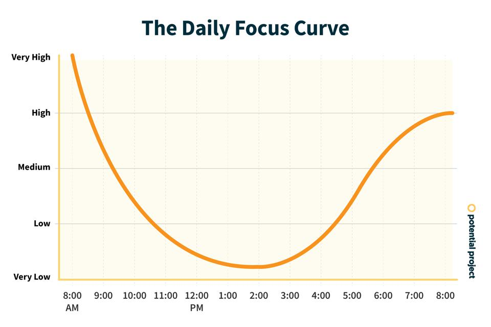 the daily focus curve graph