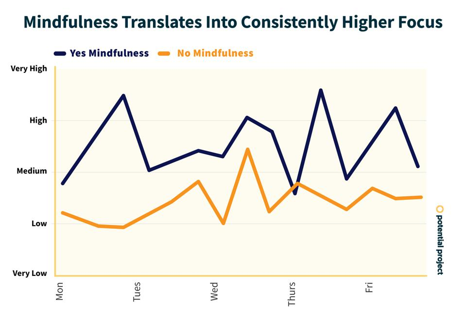 mindfulness and focus graph