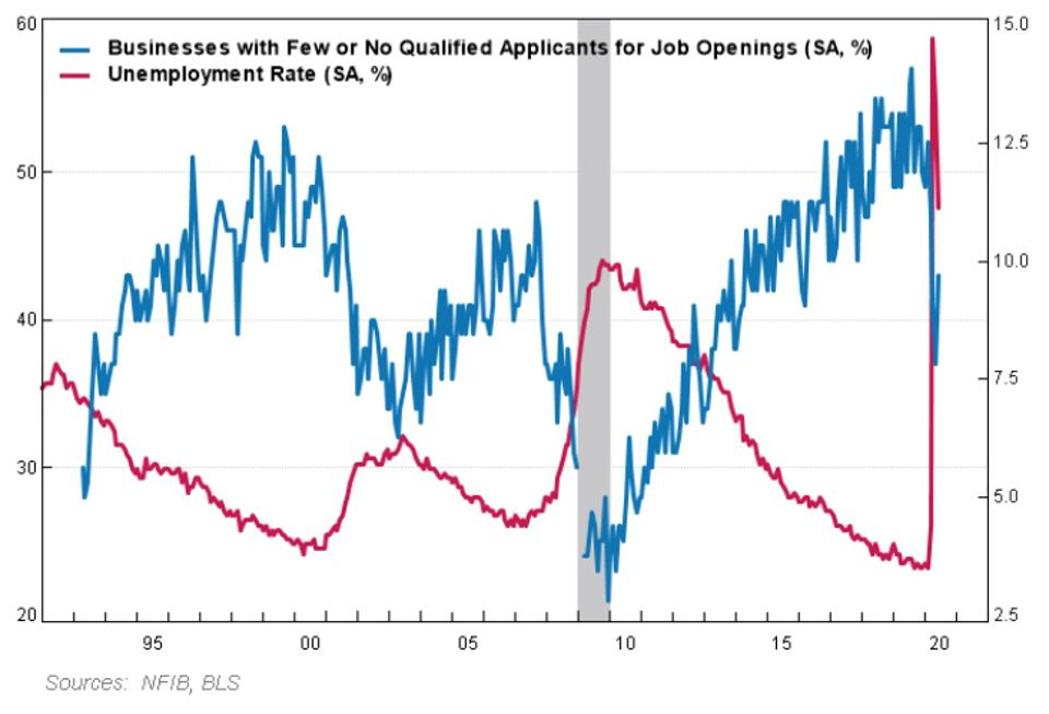 The disconnect between these measures and the unemployment rate is the largest ever.