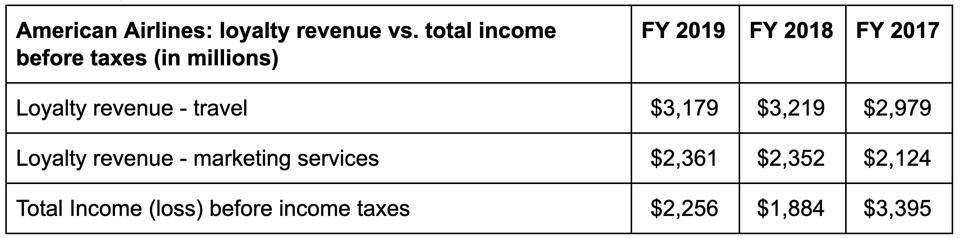 American Airlines: loyalty revenue vs total income before taxes
