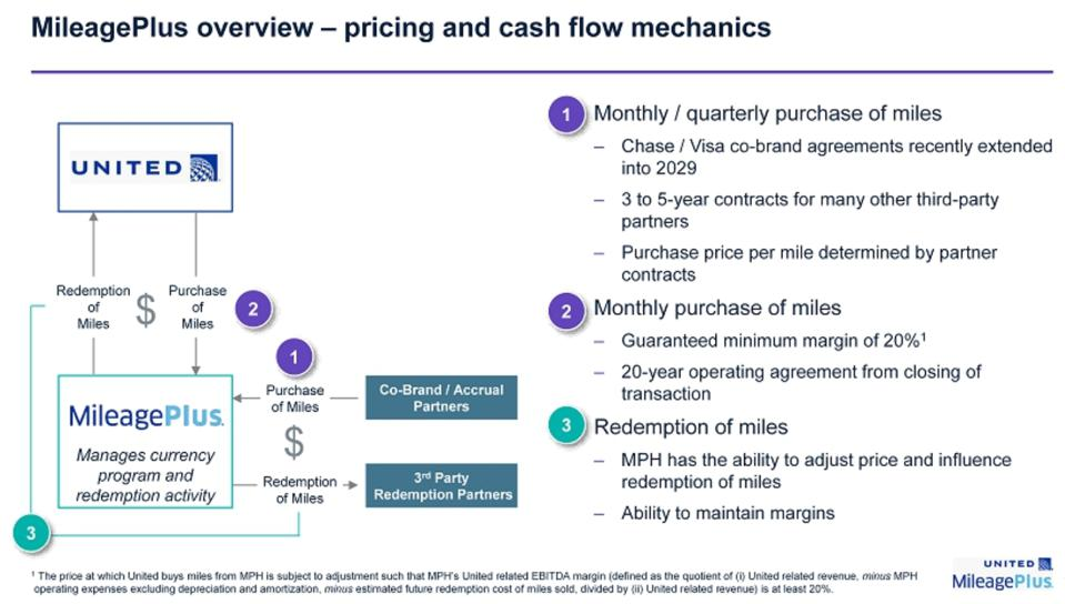 United MileagePlus overview - pricing and cash flow mechanics