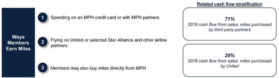 United MileagePlus: ways members earn miles