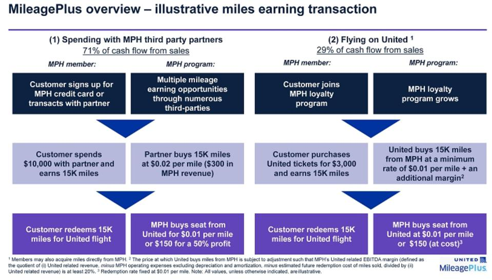 MileagePlus overview - illustrative miles earning transaction