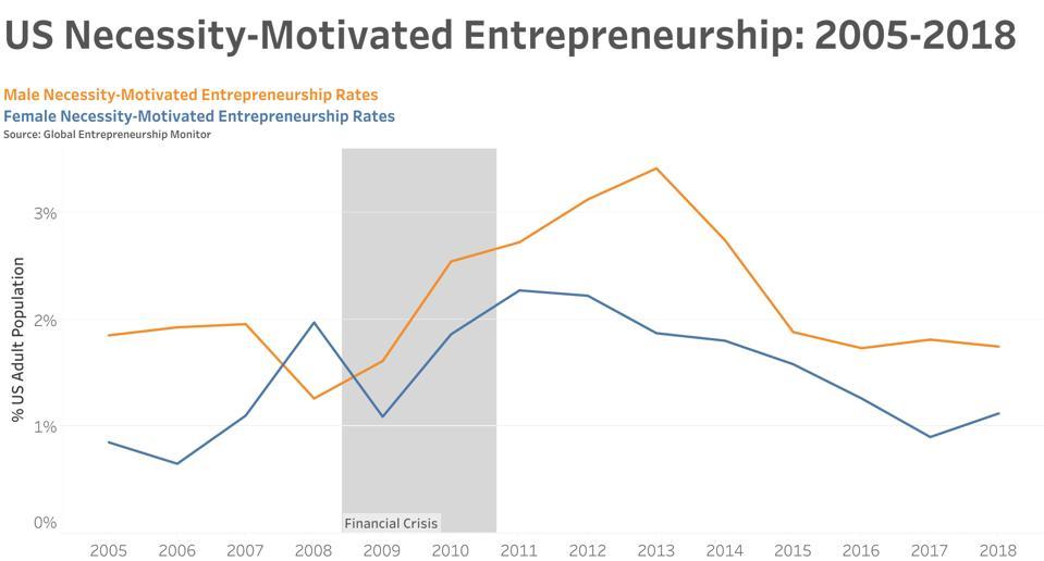 GEM US Female Male Necessity Entrepreneurship Rates