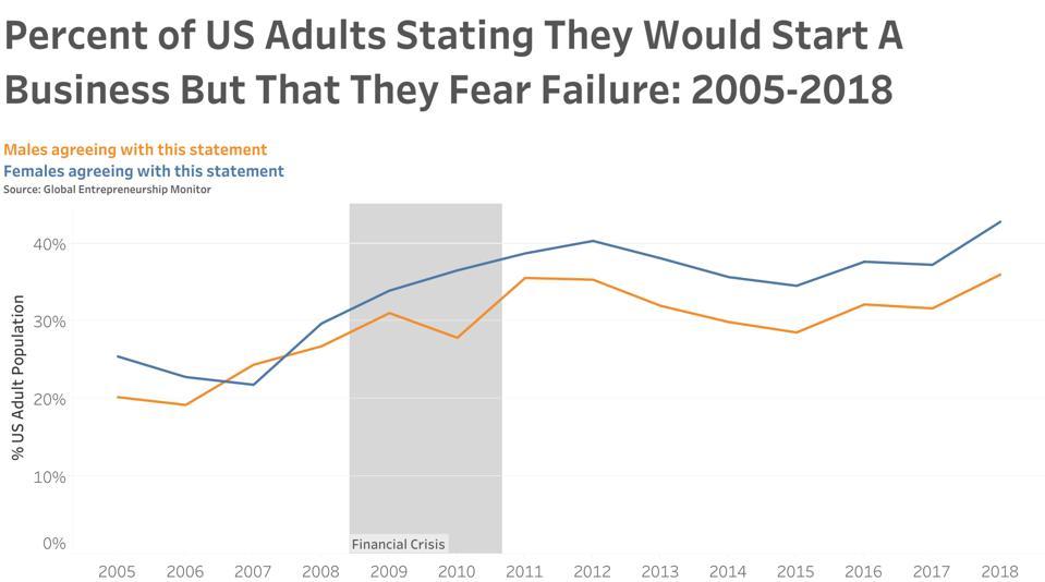 GEM US Female Male Fear Failure Rate