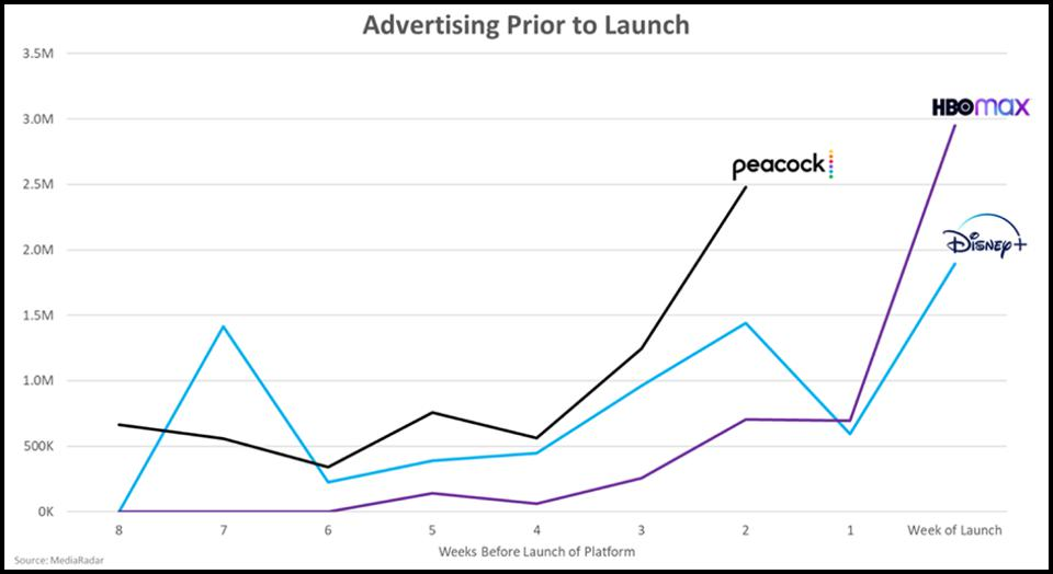 Streaming companies' pre-launch ad spend compared: Peacock is much higher than HBOMax and Disney+.