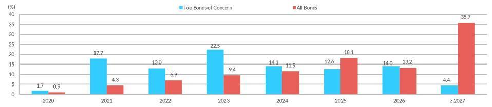 Bonds of Concern Maturity Wall Versus Market