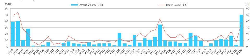 Default volume is higher than second quarter 2009.