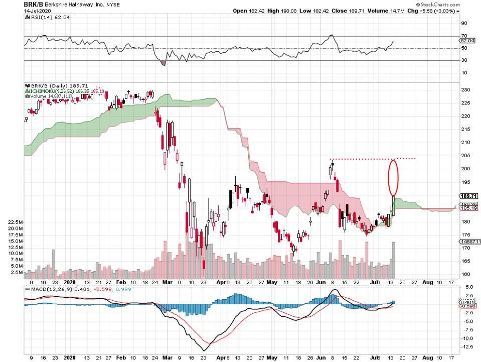 financials banks Munger