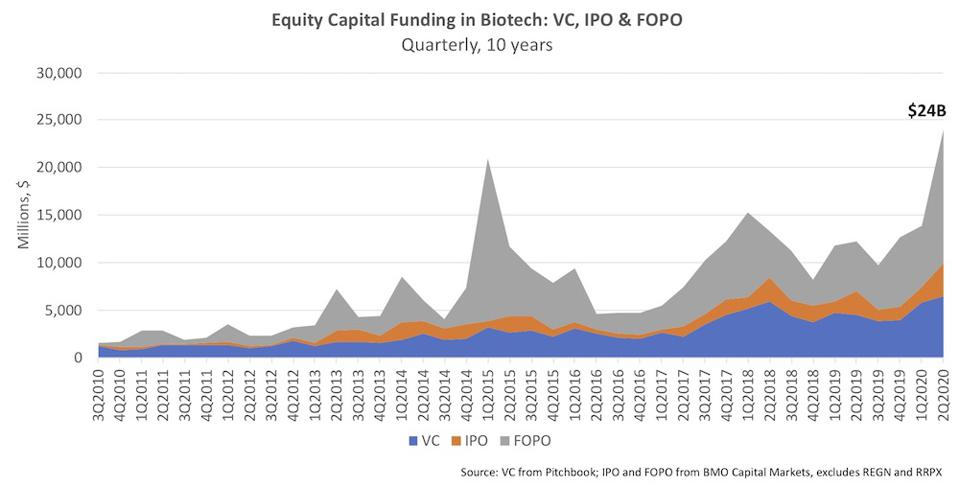 Quarterly equity funding into biotech via VC, IPOs, and Follow-On Public Offerings