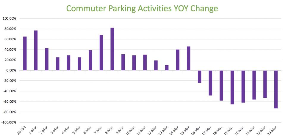 Graph: Commuter Parking Activities YOY Change