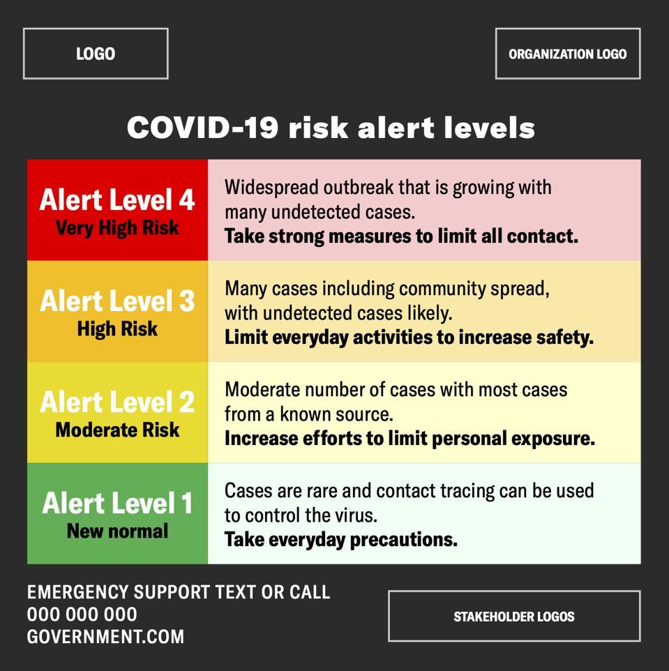 Risk Alert Levels (Courtesy of Resolve to Save Lives)