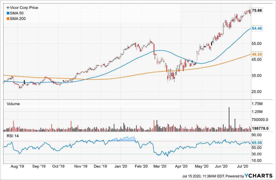 Simple Moving Average of Vicor Corp