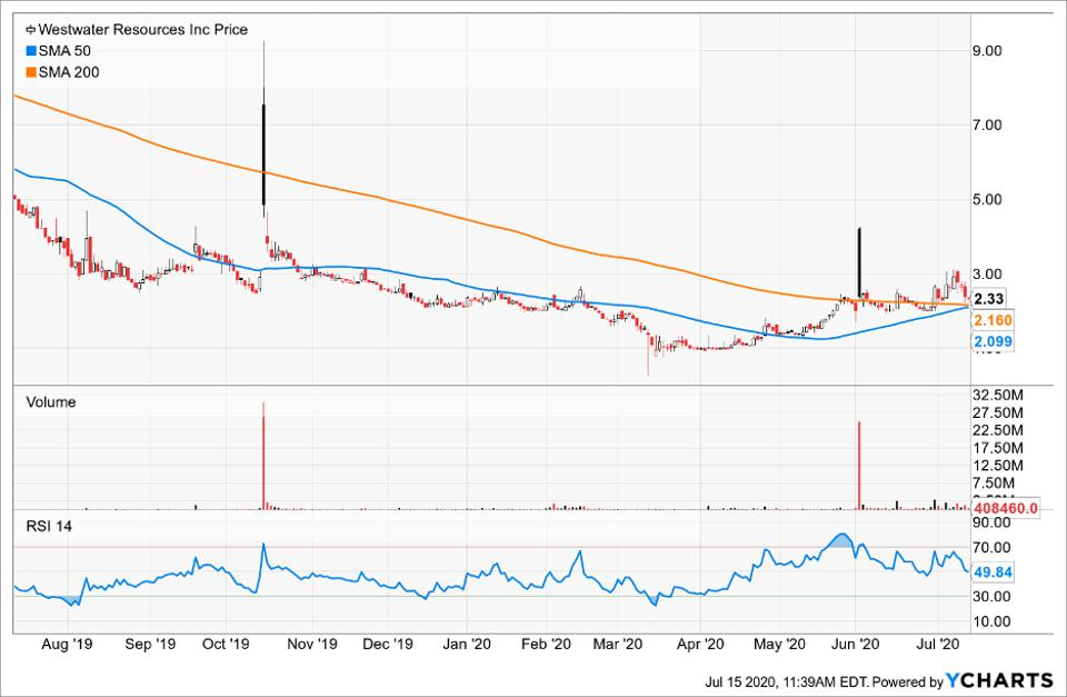 Simple Moving Average of Westwater Resources Inc