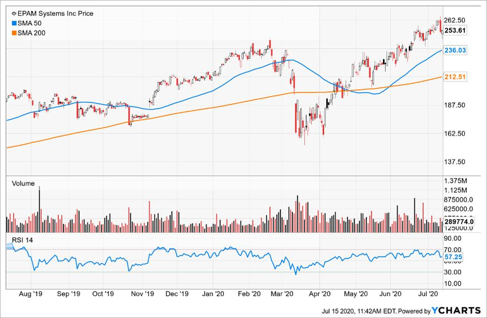 Simple Moving Average of Epam Systems Inc