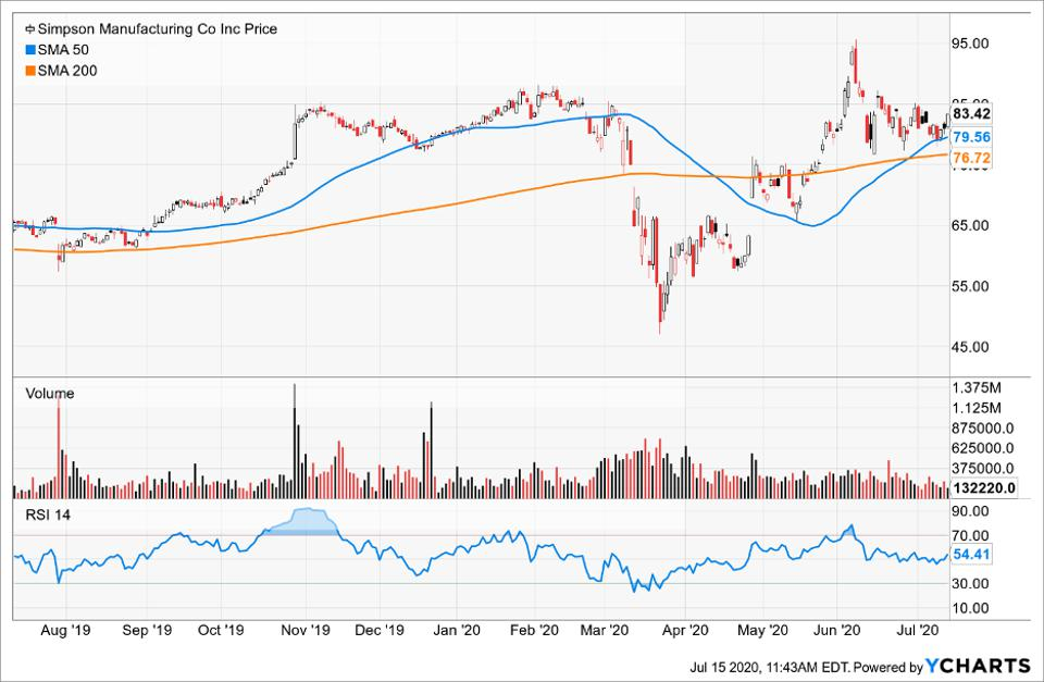 Simple Moving Average of Simpson Manufacturing Inc