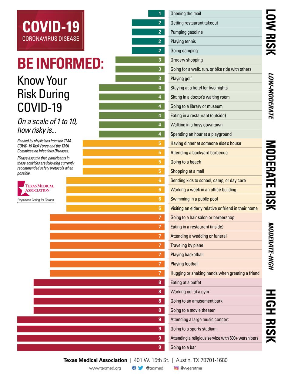 Bar chart of everyday activities, ranked by risk for Covid-19 transmission.