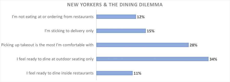 Chart of poll results showing New Yorkers have a wide range of attitudes towards dining out and ordering in.